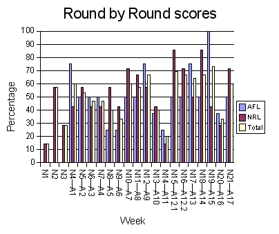 Graph of the weekly results