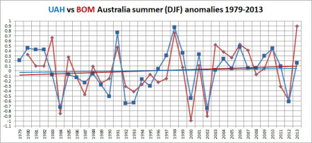 Satellite data versus BOM data