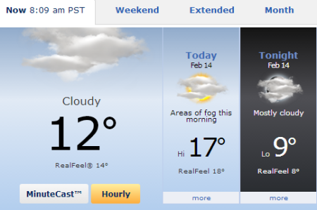 Petaluma AccuWeather forecast
