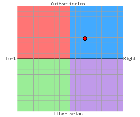 Samuel's Political Compass results: April 2009