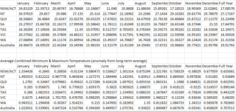 Table of the combined minimum/maximum average temperature in Australia for 2013