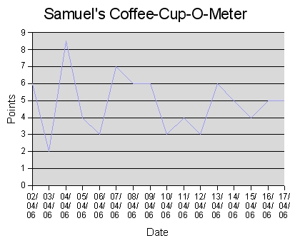 A graph of this series of Samuel's Coffee-Cup-O-Meter