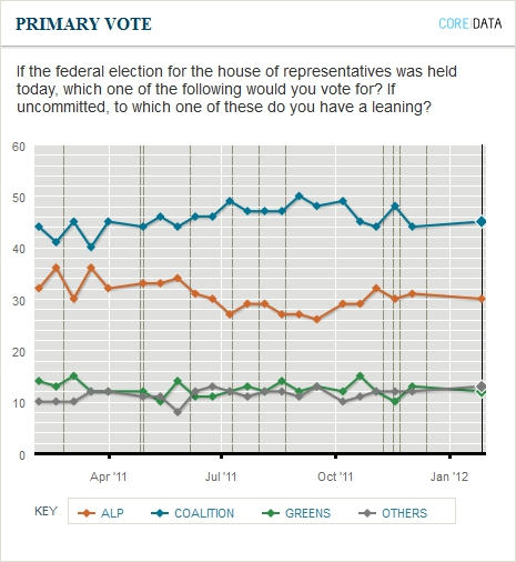 Primary support for major parties. Newspoll January 31, 2012