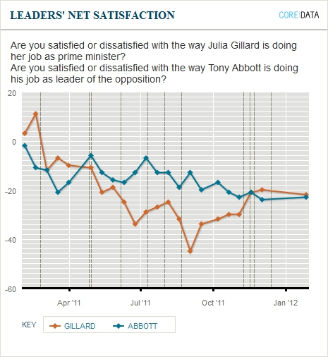 Satisfaction with party leaders. Newspoll January 31, 2012
