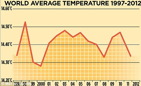 Temperatures since 1997 (h/t Daily Mail)