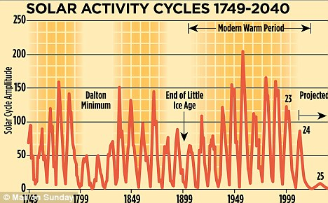 Solar cycles, historical and projected (h/t Daily Mail)