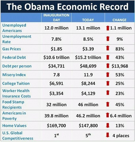 Obama's horrible economic record