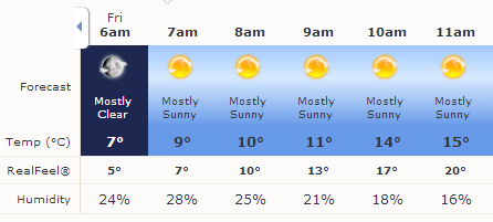Las Vegas hourly forecast for 21 Feb 2014